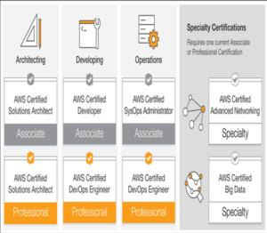 DreamsPlus|AWS Certification|Best Institute for AWS training in