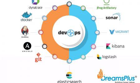 Rise of DevOps in IT sector – Innovative  strategies
